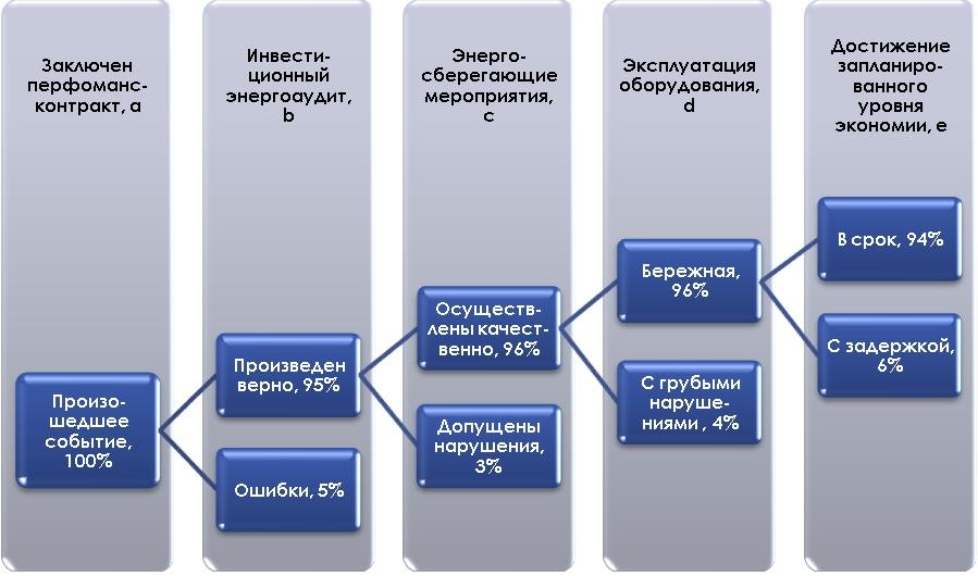 Рисунок 1 - Построение дерева событий