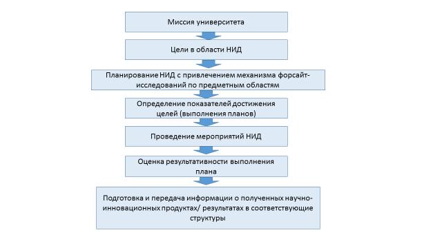 Рисунок 2 – Выполнение и управление НИД с привлечением механизма форсайт-исследований