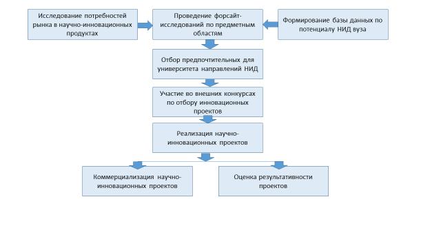 Рисунок 3 - Процесс научно- инновационной деятельности на основе проведения форсайта по различным предметным областям на регулярной основе