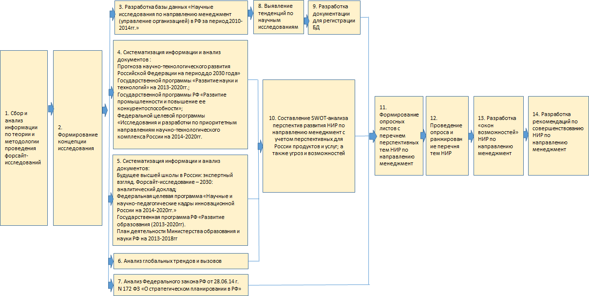 Рисунок 5 – Сеть этапов бизнес-процесса «Проведение форсайт-исследования развития теории и технологии менеджмента»