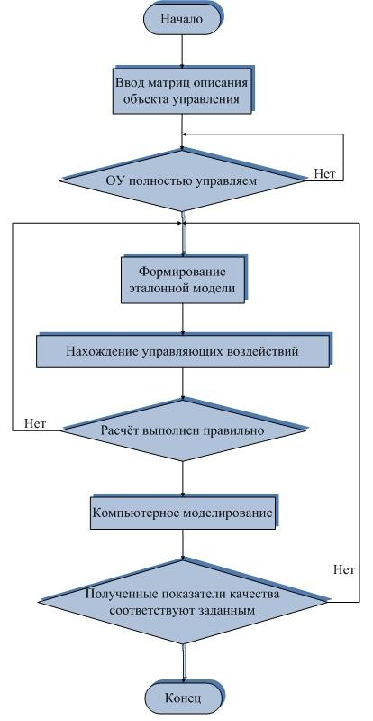 Реферат Генетические алгоритмы Информатика программирование Генетические алгоритмы курсовая