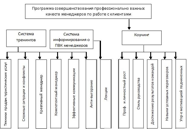 Программа совершенствования ПВК менеджеров по работе с клиентами