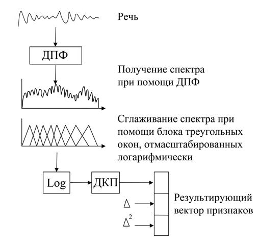 Процесс вычисления кепстральных коэффициентов