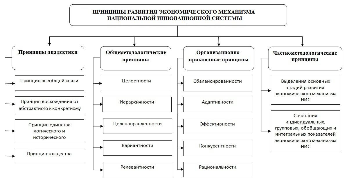 Рисунок 1 - Классификация принципов развития экономического механизма национальной инновационной системы