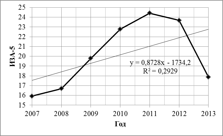 Динамика изменения уровня загрязнения атмосферного воздуха г. Красноярска по индексу загрязнения атмосферы (ИЗА–5)