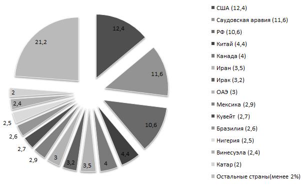 Доли стран в мировой добычи нефти