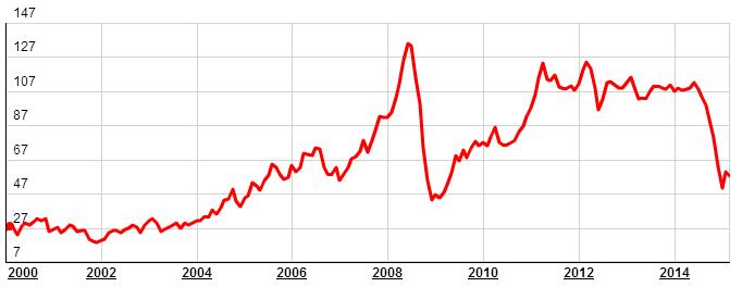 Изменение цен за баррель нефти