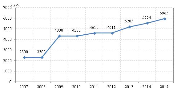 Динамика МРОТ, 2007-2015
