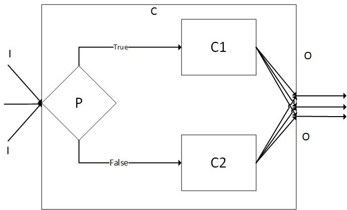 Рис.3. Условная композиция веб-сервисов