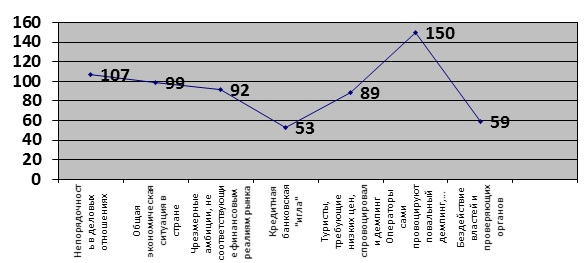 Рисунок 2 – Причины, способствующие краху туроператоров