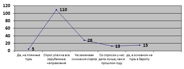 Рисунок 3 – Оценка покупательской активности