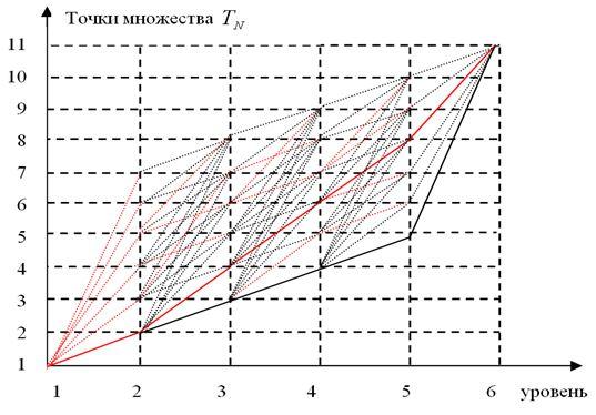 Пример графа решения задачи методом дискретного динамического программирования