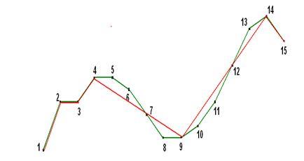 Желаемый набор из M=7 точек визуализации
