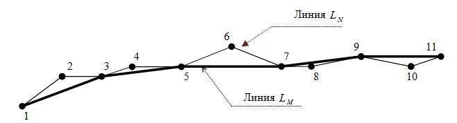 Пример формирования линии. Для примера: N=11, M=6.
