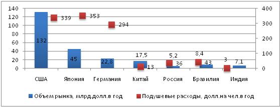 Таблица сравнения аналогов медицинских изделий пример