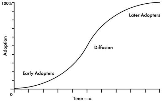 Рисунок 1. S-кривая диффузии
