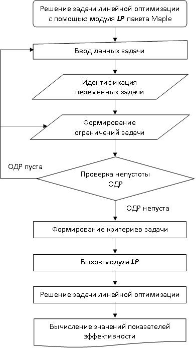 Рис. 2 – Блок-схема решения