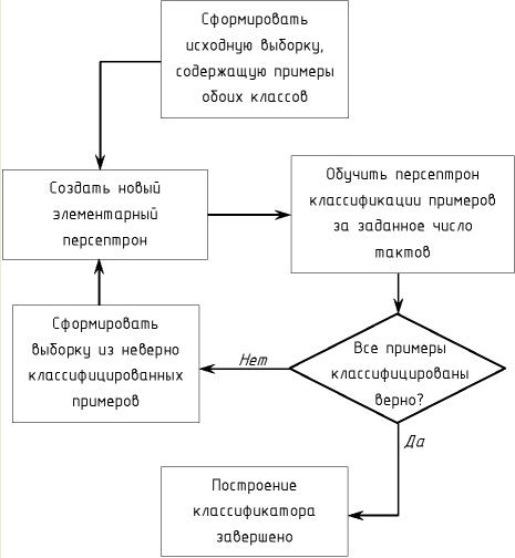 Рисунок 3 – Алгоритм построения классификатора
