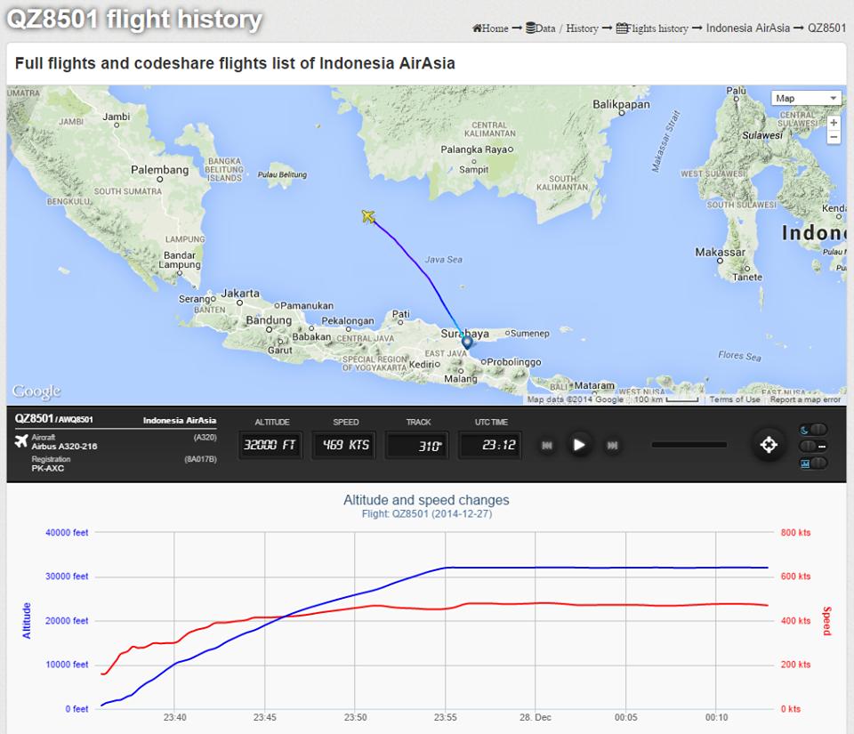 Рис. 1 [1] История полета QZ8501 с Airbus A320-200