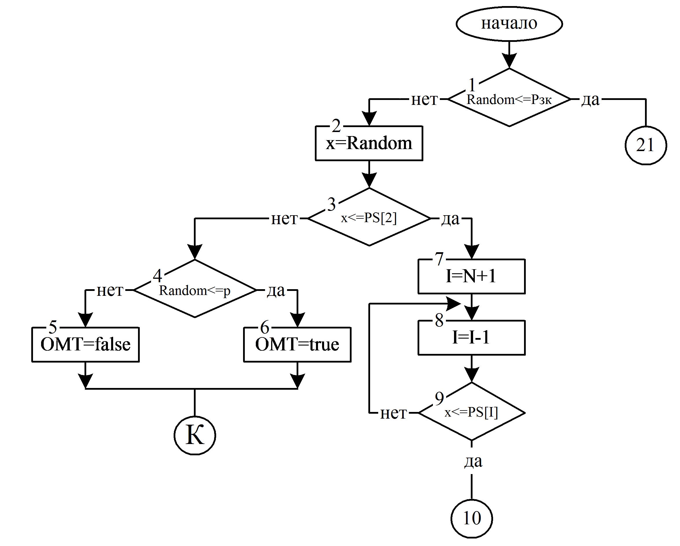 Алгоритмы и блок схемы тесты с ответами