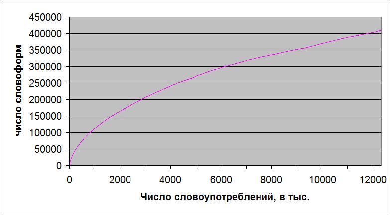 Зависимость числа словоформ от словоупотреблений