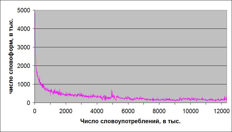 Рост зависимости разницы числа словоформ от словоупотреблений