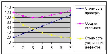 Рисунок 3 - соотношение затрат и выгод в обеспечении качества