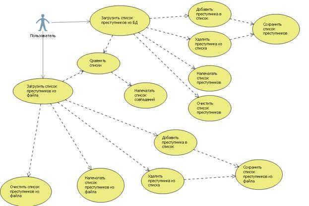 Рисунок 1 – Диаграмма UseCase