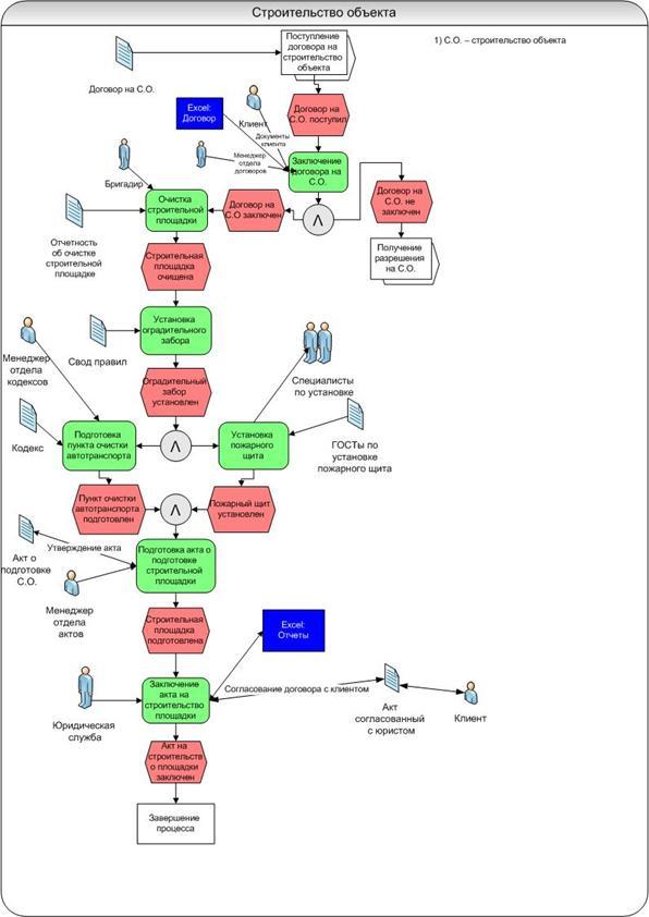 Рисунок 2 - Модель eEPC «Строительство объекта»
