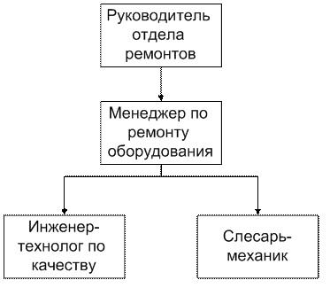 Рисунок 1 – Организационная диаграмма