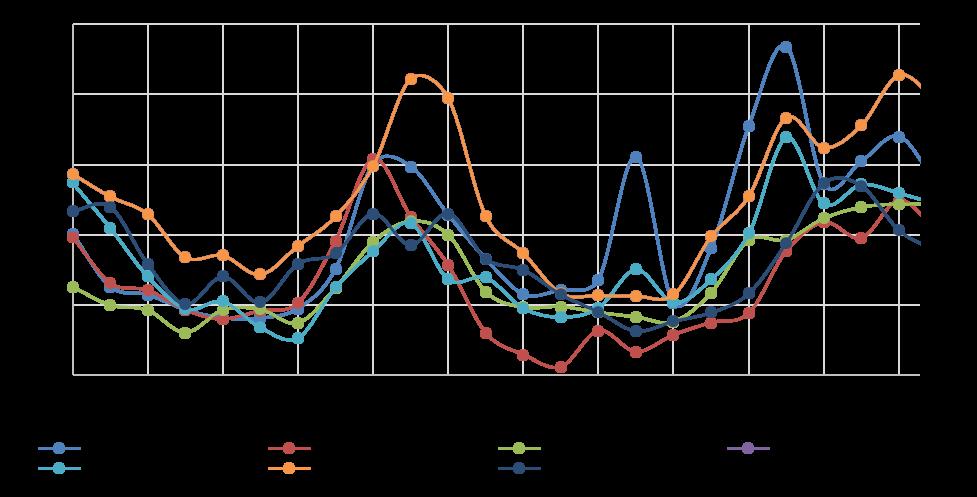 Суточный профиль концентраций взвешенных частиц в г. Ачинске по дням недели за период 01.06.2015 – 29.11. 2015