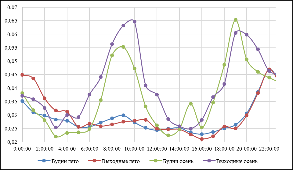 Суточный профиль концентраций взвешенных частиц в г. Ачинске в будни и выходные дни по сезонам года: лето, осень 2015 г.