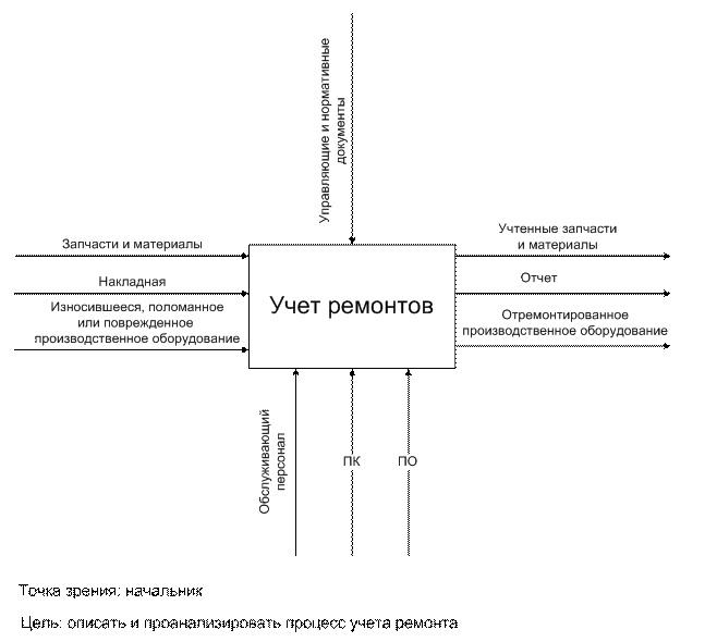Рисунок 3–Функциональная модель бизнес-процесса «Учет ремонтов». Контекстная диаграмма в нотацииIDEF0