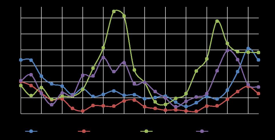 Суточный профиль концентраций взвешенных частиц в г. Ачинске в выходные дни за период 01.06.2015 – 29.11. 2015
