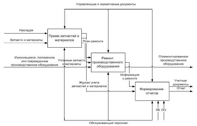 Рисунок 4–Функциональная модель бизнес-процесса «Учет ремонтов». Декомпозиция. Главная диаграмма в нотации IDEF0
