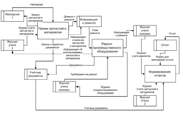 Рисунок 5 –Функциональная модель документооборота по учету ремонтов. Главная диаграмма в нотации DFD