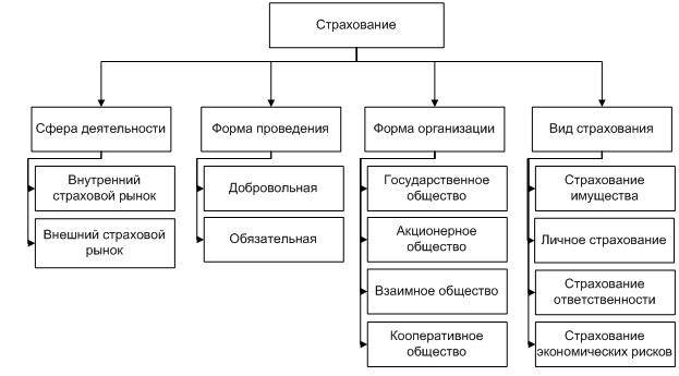 Рисунок 1- Классификация АИС в страховой деятельности