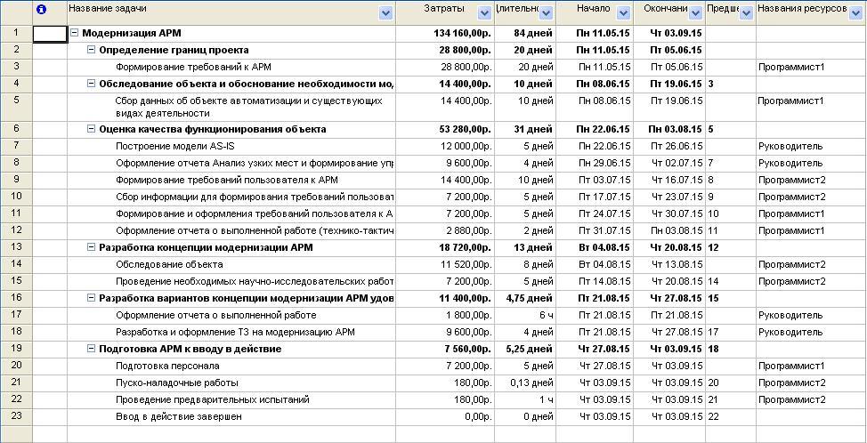 Меркурьев А В Новикова Т Б Моделирование проекта по  План проекта это модель которая строится по некоторым аспектам проекта в котором вы участвуете Эта модель формируется на некоторых