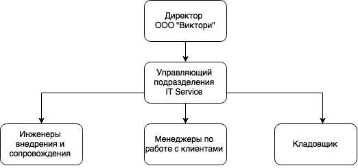 Рисунок 1 Структура подразделения «IT-Service»