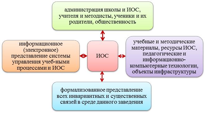 Структура и функции икт среды образовательного учреждения реферат 2386