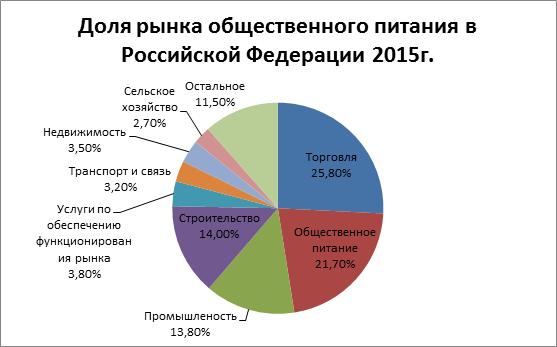 Количество объектов общественного питания в рф
