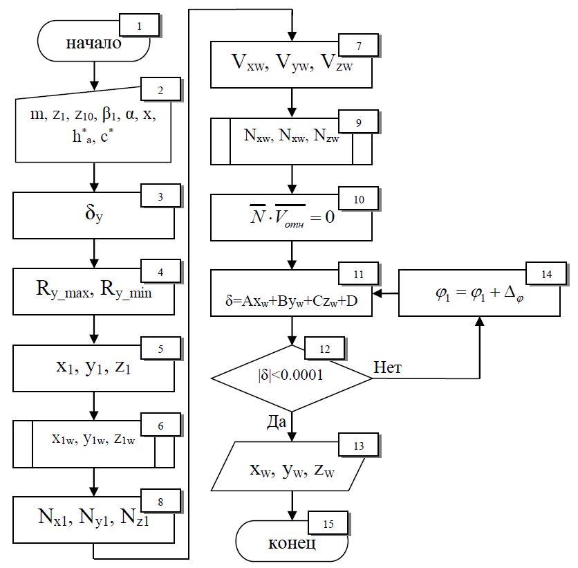 Рисунок 1 – Блок-схема программы для расчета режущих кромок обкаточного резца