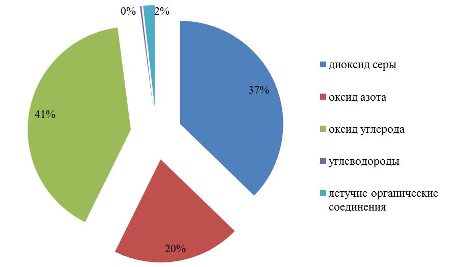 Рисунок 1 – Выбросы наиболее распространенных загрязняющих атмосферу веществ за 2007 год