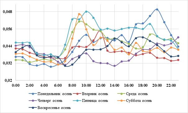 Рисунок 5. Суточный профиль концентраций монооксида азота, (мг/м3) АПН «Красноярск - Солнечный» в будни и выходные в осеннее время года