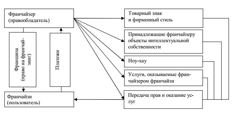 Схема моделей франчайзинга