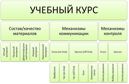 Графическое представление модели учебного курса