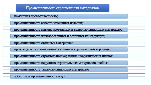 Рисунок 1. Структура промышленности строительных материалов