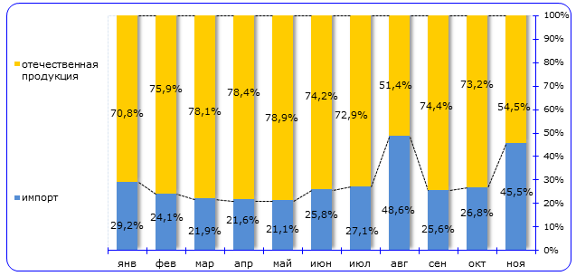 Рисунок 12. Доля импорта и российского производства керамической плитки и керамогранита в январе – ноябре 2015 г. (%)