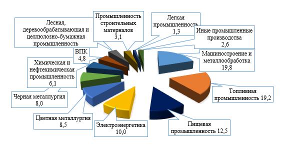 Рисунок 2. Структура производства по отраслям промышленности РФ (%)