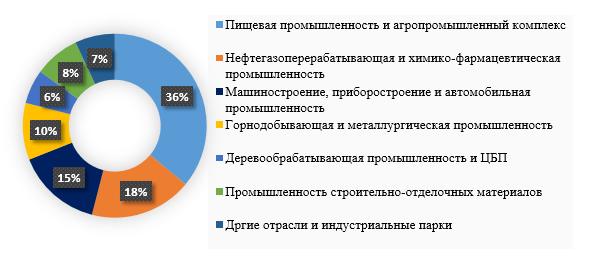 Рисунок 3. Представленность инвестиционных проектов в промышленном строительстве по отраслям по итогам 2015 года, %